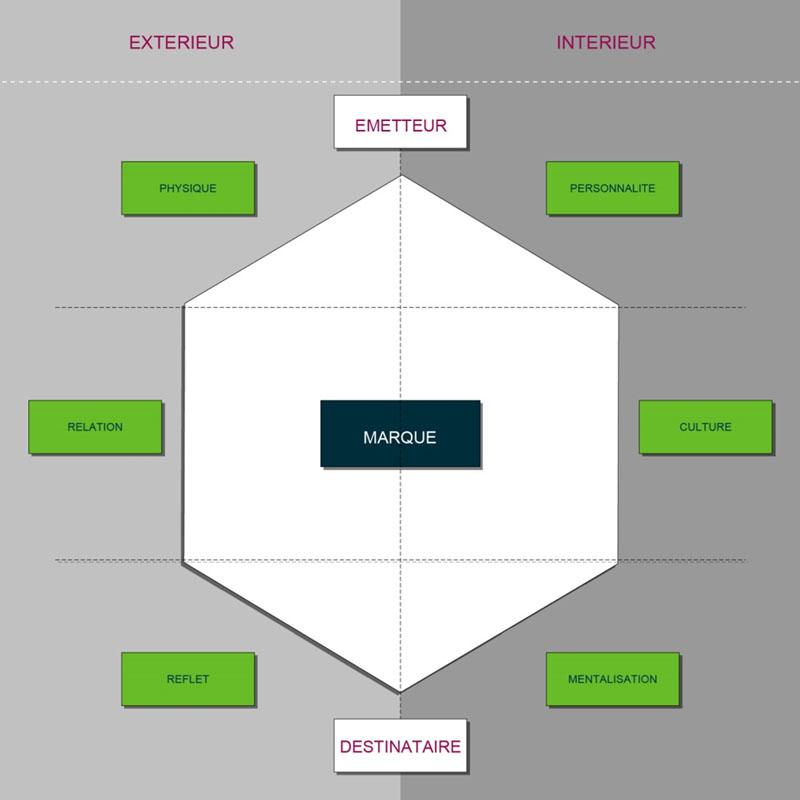 Territoire de marque et prisme identitaire de la marque - by Synap TIC